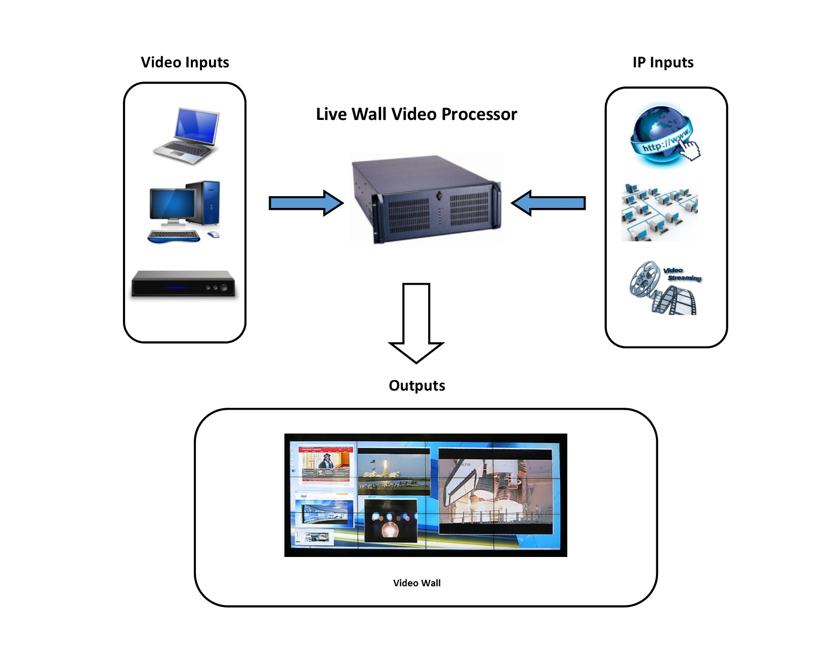 Pc Based Video Wall Processor Diagram Image The Live Is Perfect To Drive Our Walls When Limited Inputs Are Required Vpc